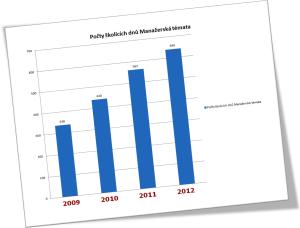 Graf Počty školících dnů Manažerská témata